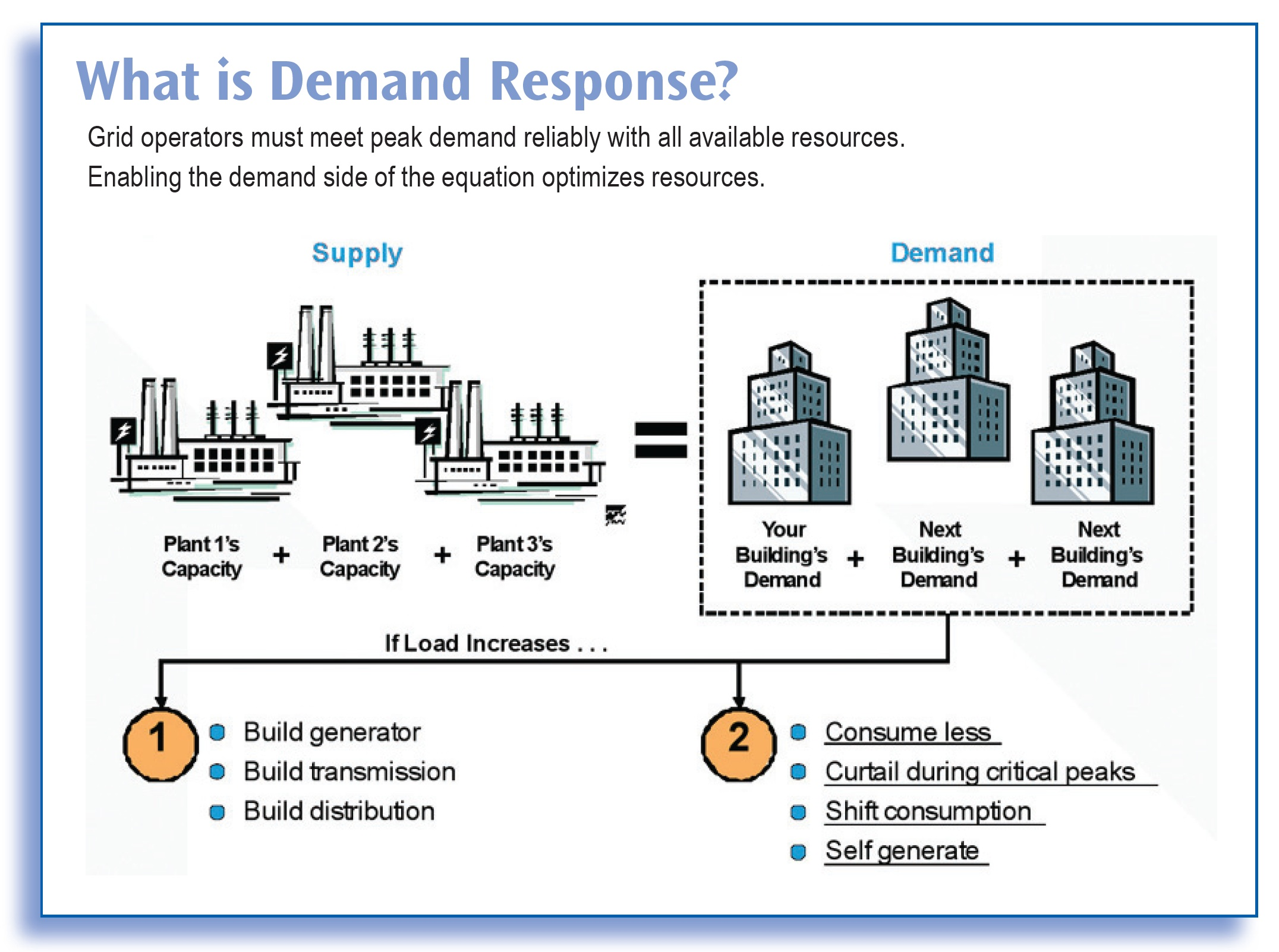 what is demand response